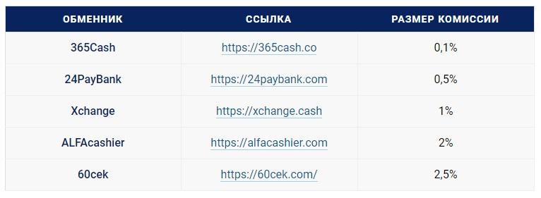 Обменник криптовалют от 1000р с минимальными комиссиями, советы по выбору лучшего