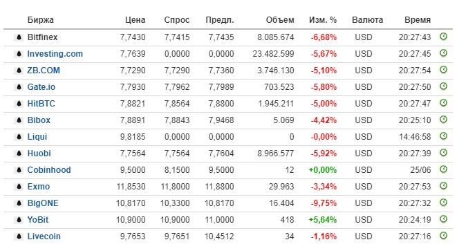 График криптовалюты eos, его анализ и перспективы инвестиций