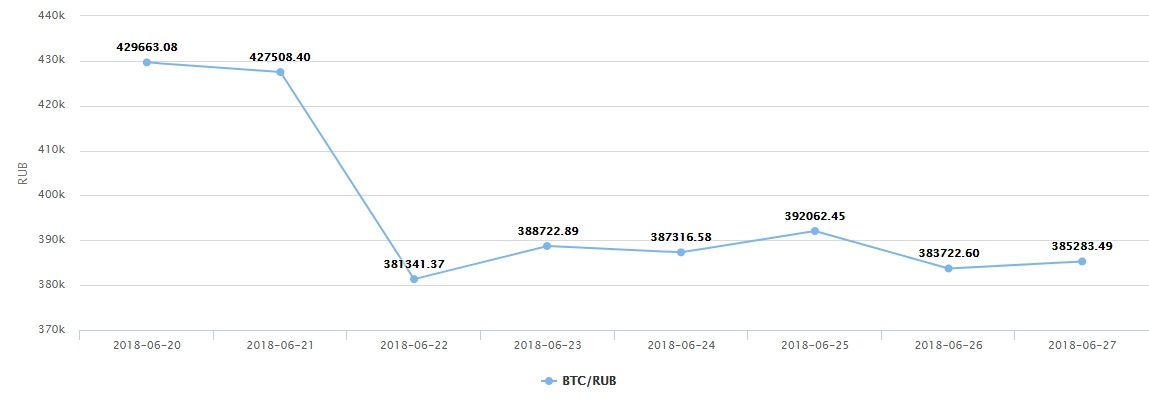Покупка криптовалюты за рубли, ее стоимость, где и как выгоднее продать