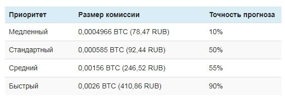 Перевод криптовалюты в рубли - безопасный обмен, сервисы, альтернативы