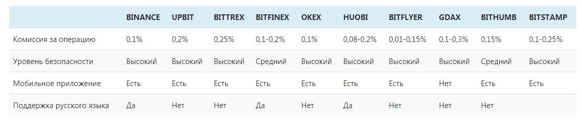 Площадки для торговли криптовалютой - рейтинг популярных платформ