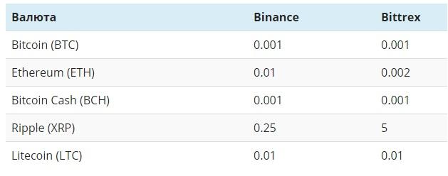 Биржа криптовалют Бинанс - официальный сайт, преимущества и недостатки платформы, условия торговли