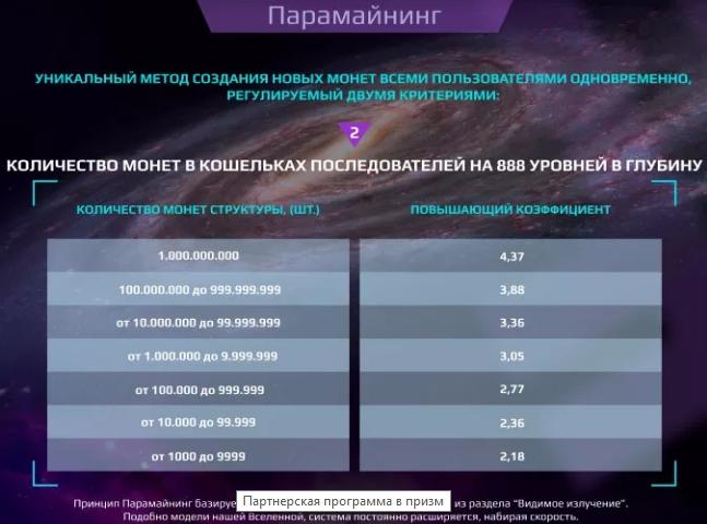 Криптовалюта призм: официальный сайт, особенности майнинга, признаки пирамиды