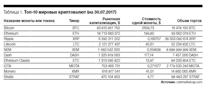 Торговля криптовалютами Юнайтед Трейдерс - особенности ICO, инвестиционная деятельность компании
