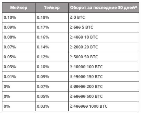 Биржа криптовалют Битфлип - особенности, преимущества, отзывы