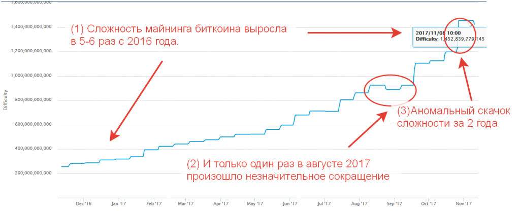 График сложности криптовалют, перспективы добычи с учетом динамики