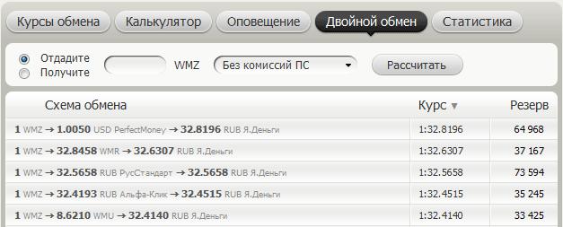 Рис. 6. Двойной обмен WebMoney (WMZ) на Яндекс.Деньги (через промежуточную валюту)