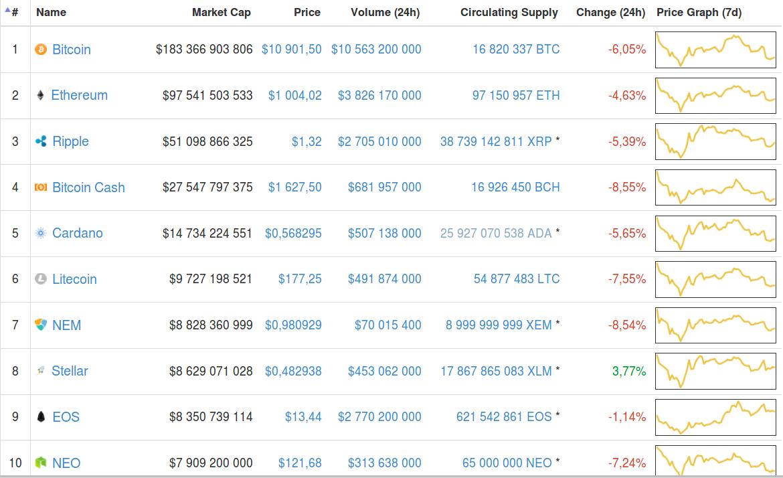 Топ 100 криптовалют по капитализации: как выбрать коин для инвестирования?