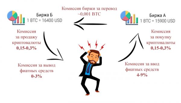 Как зарабатывать на курсе криптовалют - основы биржевой торговли