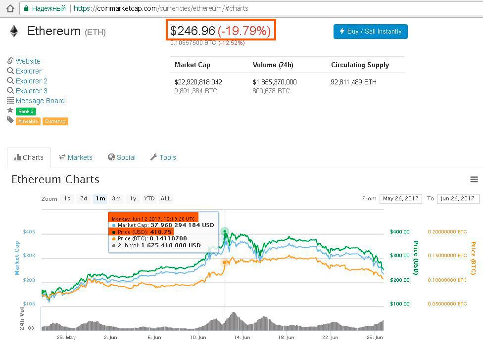 Как купить и продать криптовалюту - все выгодные способы