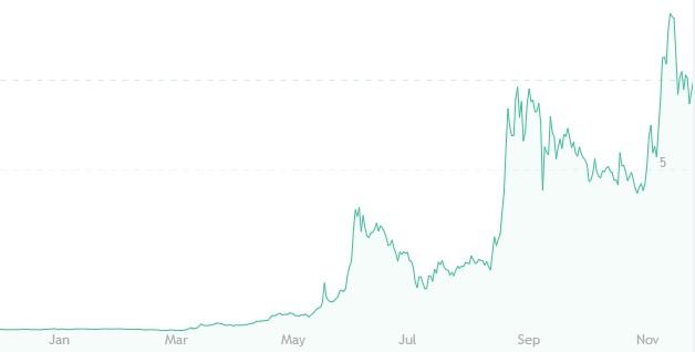 Стратегия торговли на бирже криптовалют - что это такое, выигрышные варианты