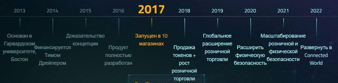 Криптовалюта ncash: прогноз на 2018-2019, перспективы проекта Nucleus Vision