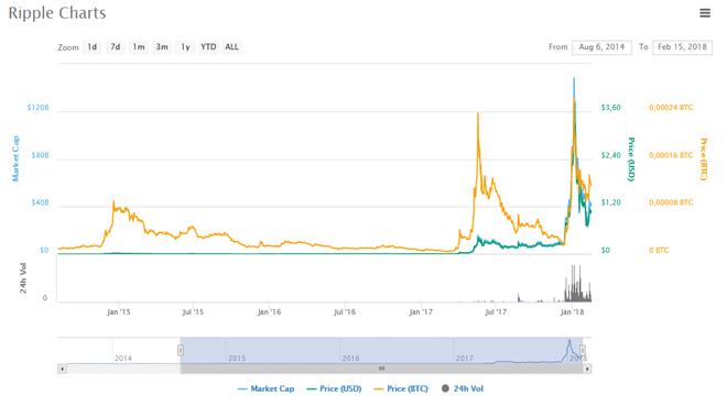 Прогнозы криптовалюты Stellar, перспективы курса и тенденции роста