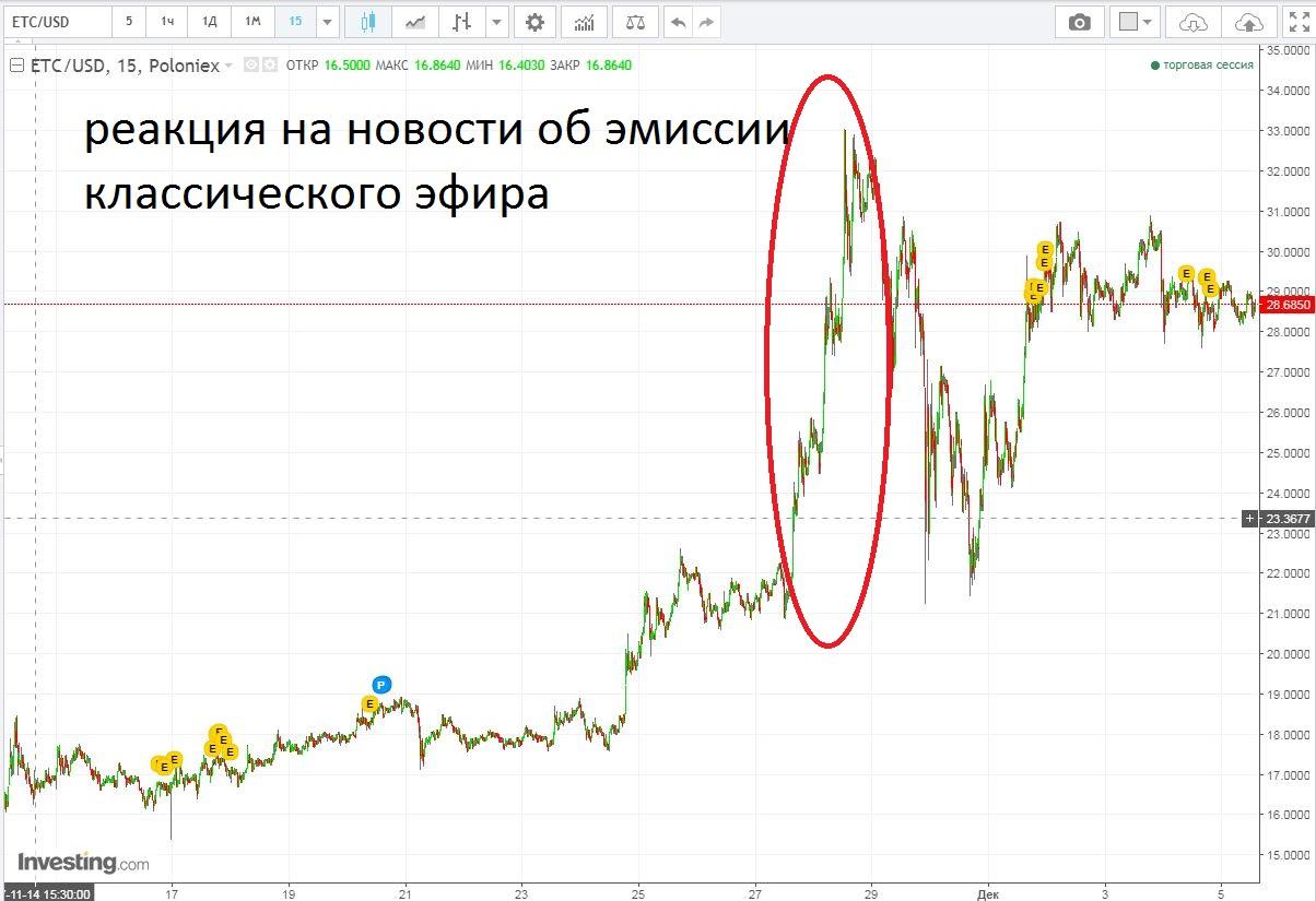 Прогнозы криптовалюты etc на 2018 год, достоинства монеты, перспективы